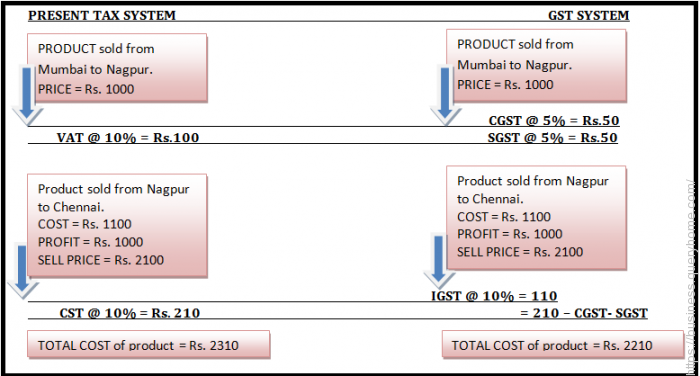 impact GST will have on pricing of products as compared to current scenario