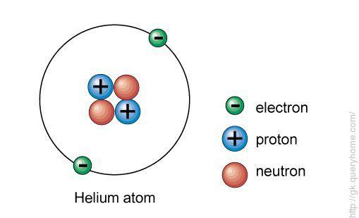 Helium Noble gas