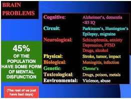 Risks of brain problems