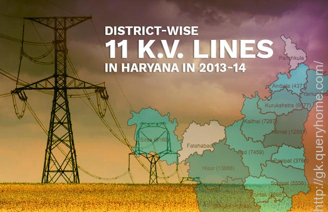 images of haryana villages with electricity