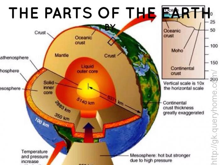 How many layers are in earth