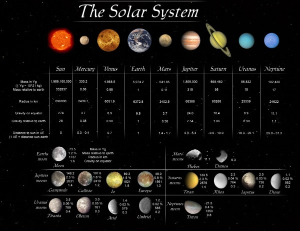 list of planets and moons in the solar system - photo #23