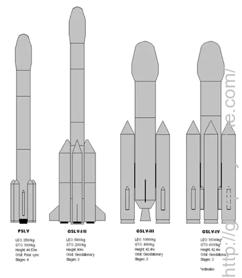 The PSLV (Polar Satellite Launch Vehicle) and GSLV (Geosynchronous Satellite Launch Vehicle) are two rocket launch systems developed by the Indian Space Research Organization, or ISRO, to launch satellites into orbit. The PSLV is the older of the two and the GSLV even inherits some of the technologies of the former in its design.