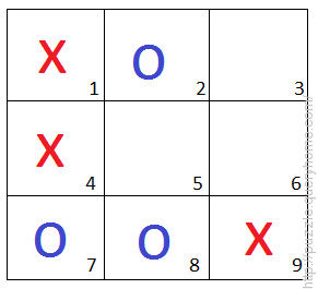 The game of Tic-Tac-Toe is being played between two players and it is in below state after six moves.