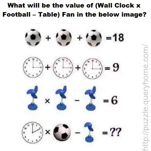 What will be the value of (Wall Clock x Football – Table) Fan in the below image?