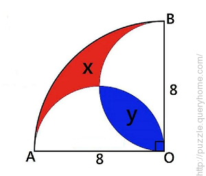 From the given figure, find the area of the colored regions x+y?