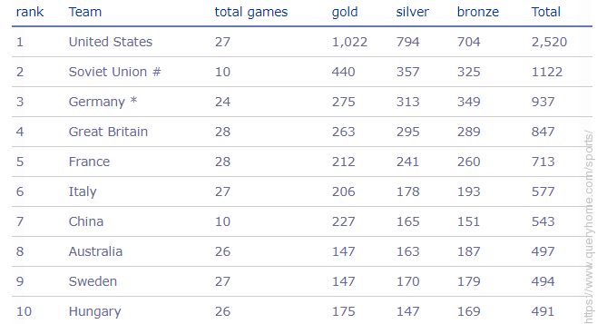 Teams with most medals in olympics
