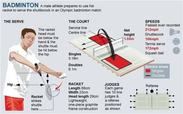 Here is some basic rule for playing badminton for 10 table tennis rules