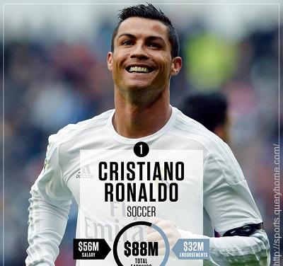 Cristiano Ronaldo is the best athlete for the year 2016 with net worth of $88 Million.
