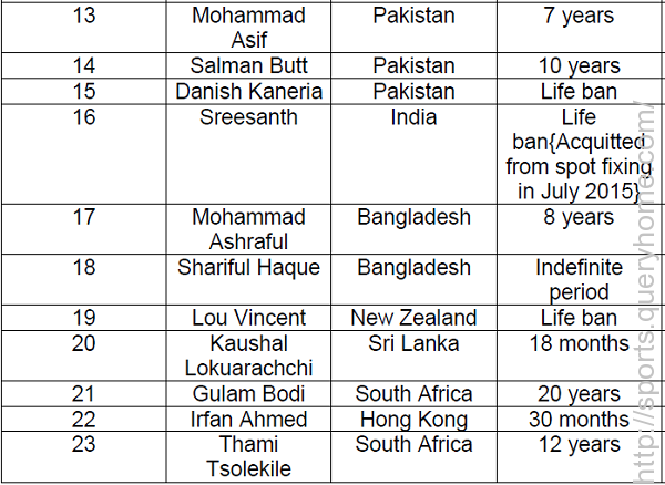 List of cricketers banned from international cricket