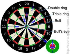 At least nine darts required for one player to 'check out' in the Darts Game 501.