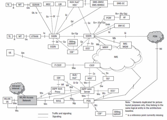 Lte and wimax architecture comparison for Architecture lte