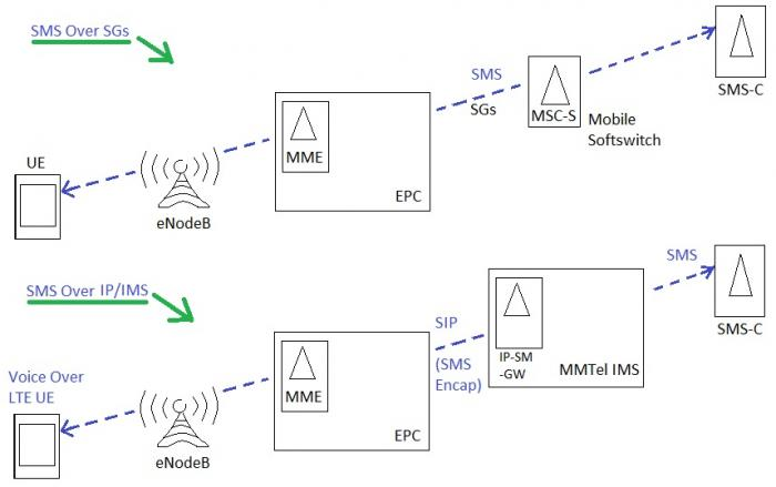 SMS in LTE