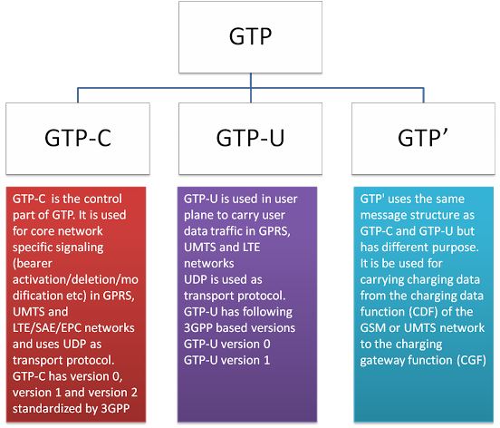 Type of GTP