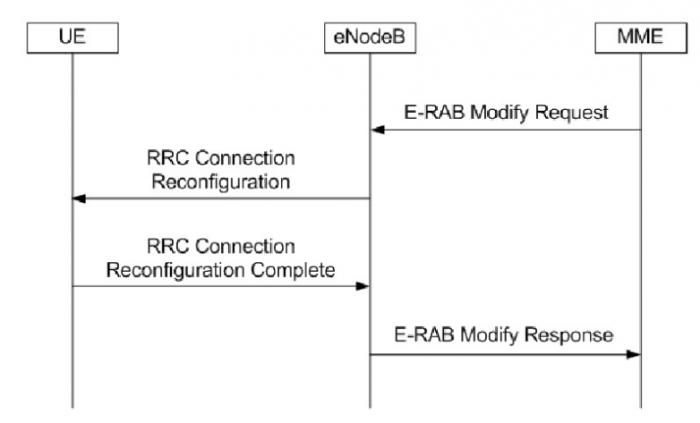E-RAB Modification Request