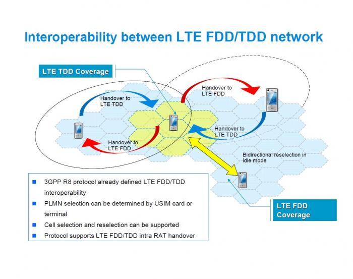 LTE TDD_FDD interoperability
