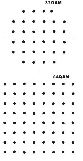 Constellation Diagram