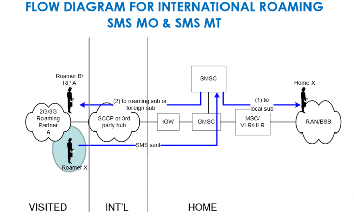 1 Call Flow For International Roaming In Gsm