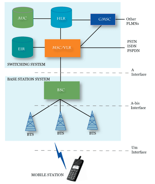 Global system for mobile communication gsm simplified for Architecture gsm