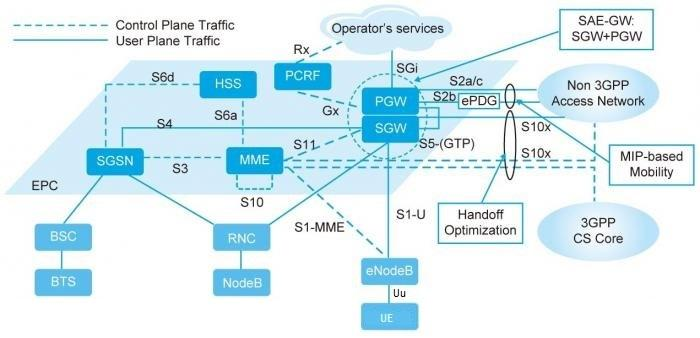 Interfaces in lte network for E utran architecture