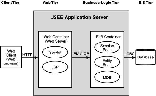 J2ee java enterprise edition architecture for Architecture j2ee