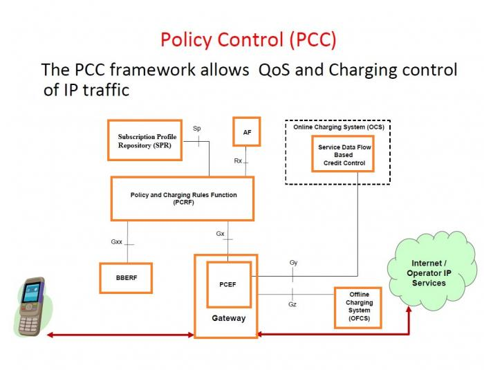 Policy and Charging Control Architecture in LTE