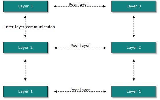 Image of Layered tasks