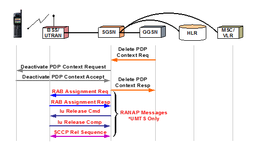 PDP Context Deactivation Sequence - Network