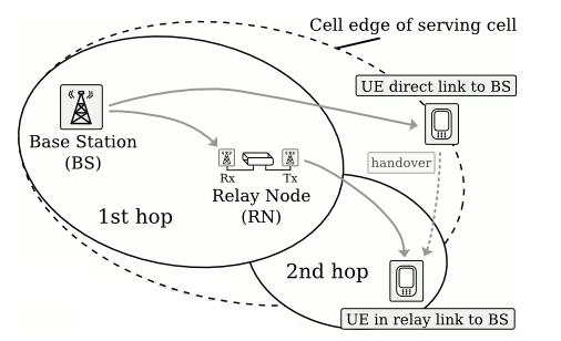 Relay Nodes in LTE Advanced