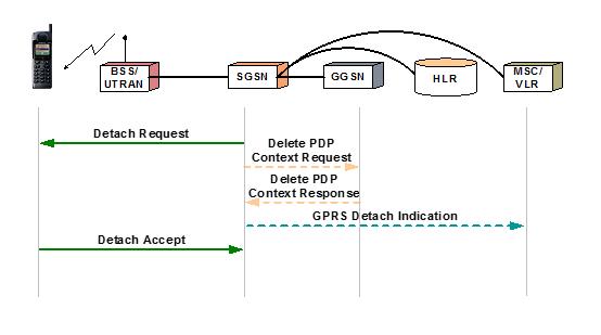SGSN Initiated Detach