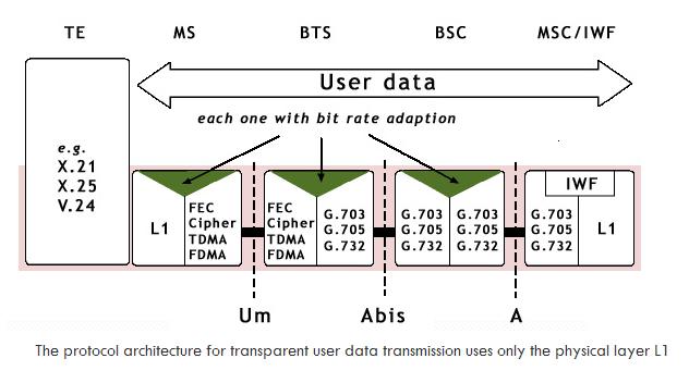 GSM Data Plane Protocol in TM Mode