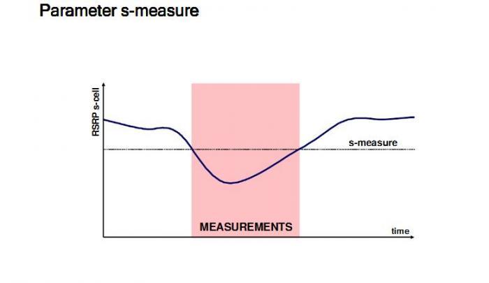 S-Measure