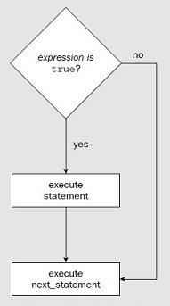 If-Statement