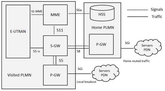 LTE roaming Architecture