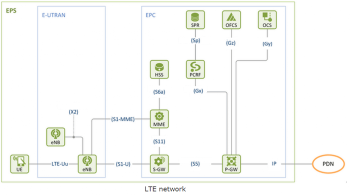 High Level Architecture of LTE