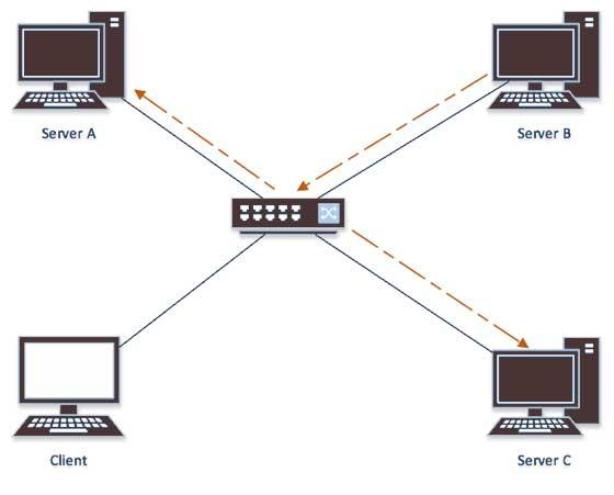 Multicast Addressing Mode