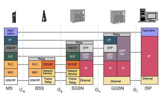 GPRS User Plane