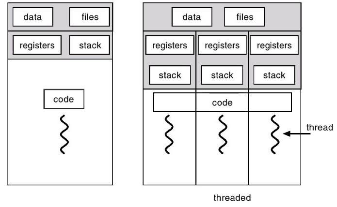Thread vs Process