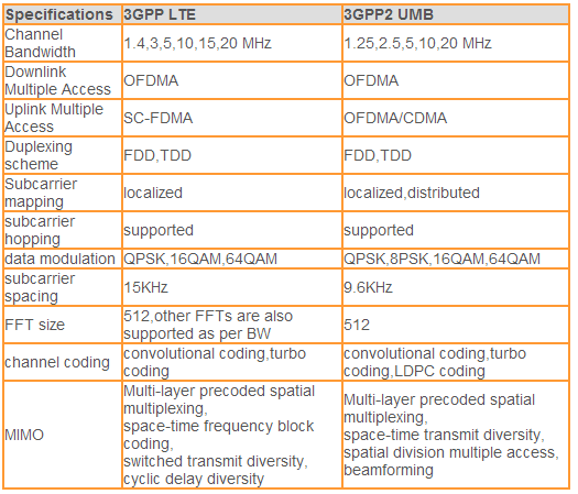 What is the difference between 3GPP-LTE and 3GPP2-UMB standards?