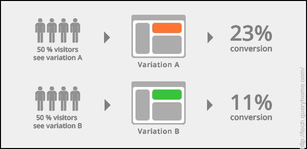 Sample AB testing image