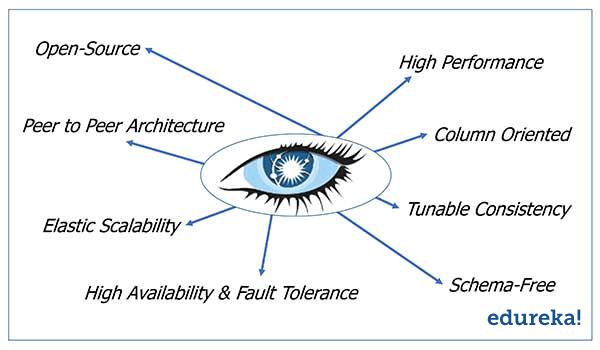 Apache Cassandra Advantages
