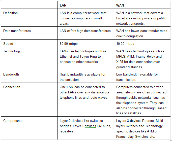 difference between network and networking pdf