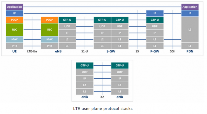 Protocol structure of User Plane