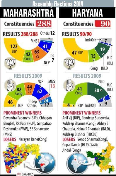 Maharashtra&Haryana Assembly Election 2014