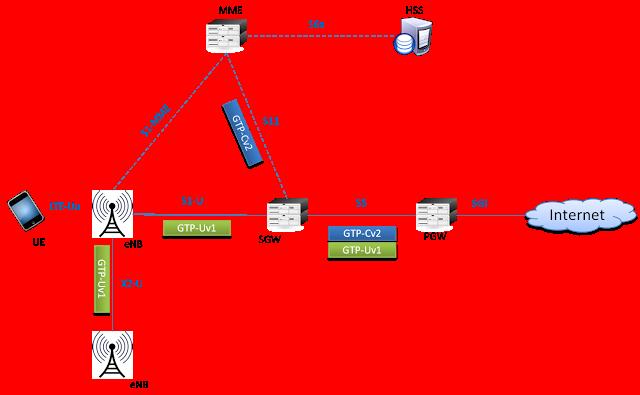 GTP Interfaces