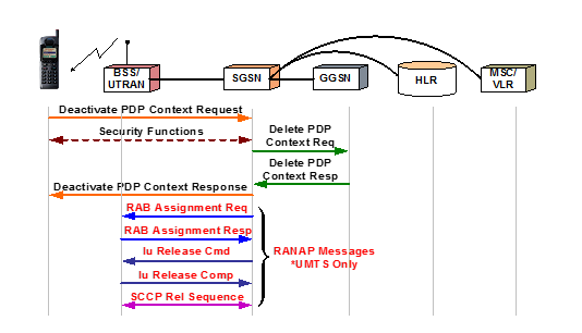 PDP Context Deactivation Sequence - UE