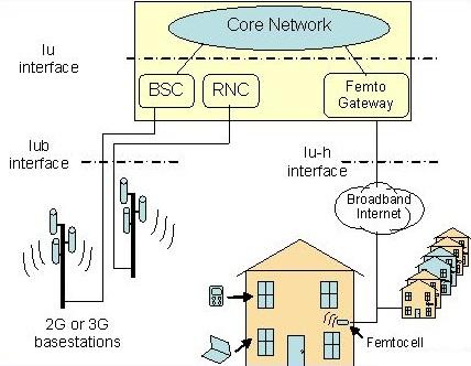 Femtocell Architecture Overview