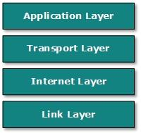 Image of Internet Model