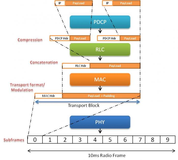 Uplink Protocol Stack in LTE
