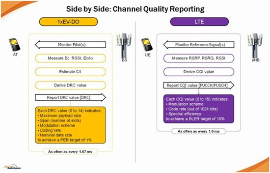 Channel Quality in LTE